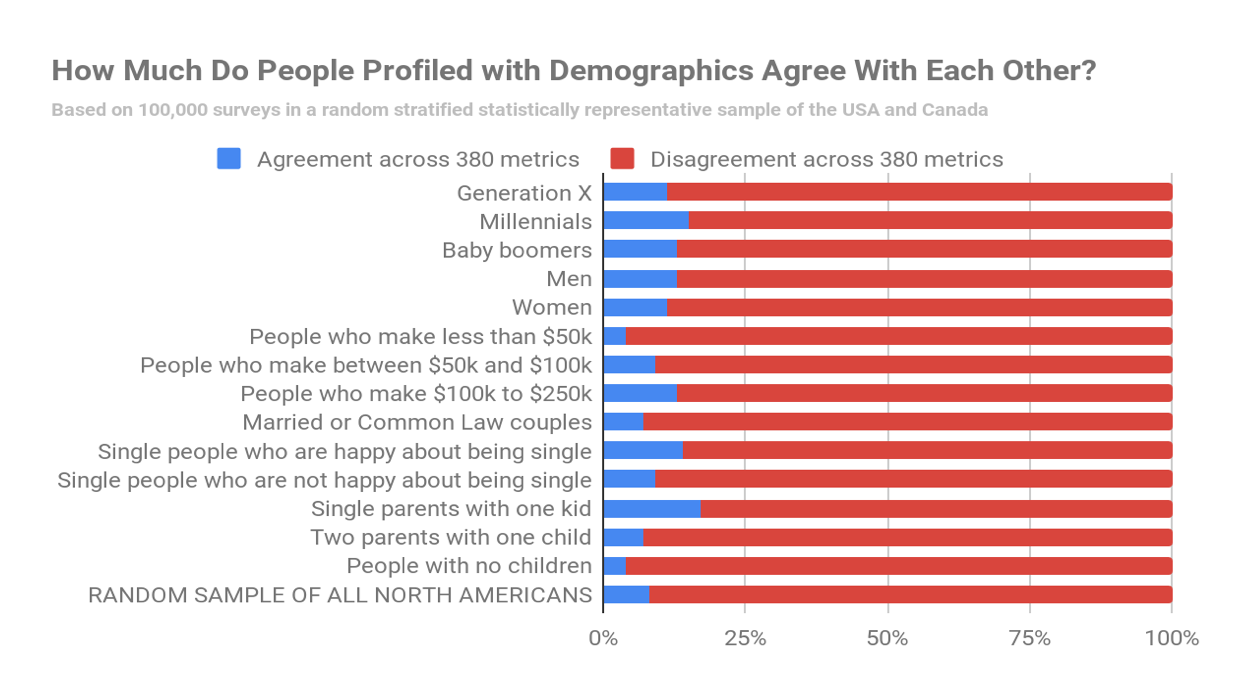 Demographics Chart - David Allison