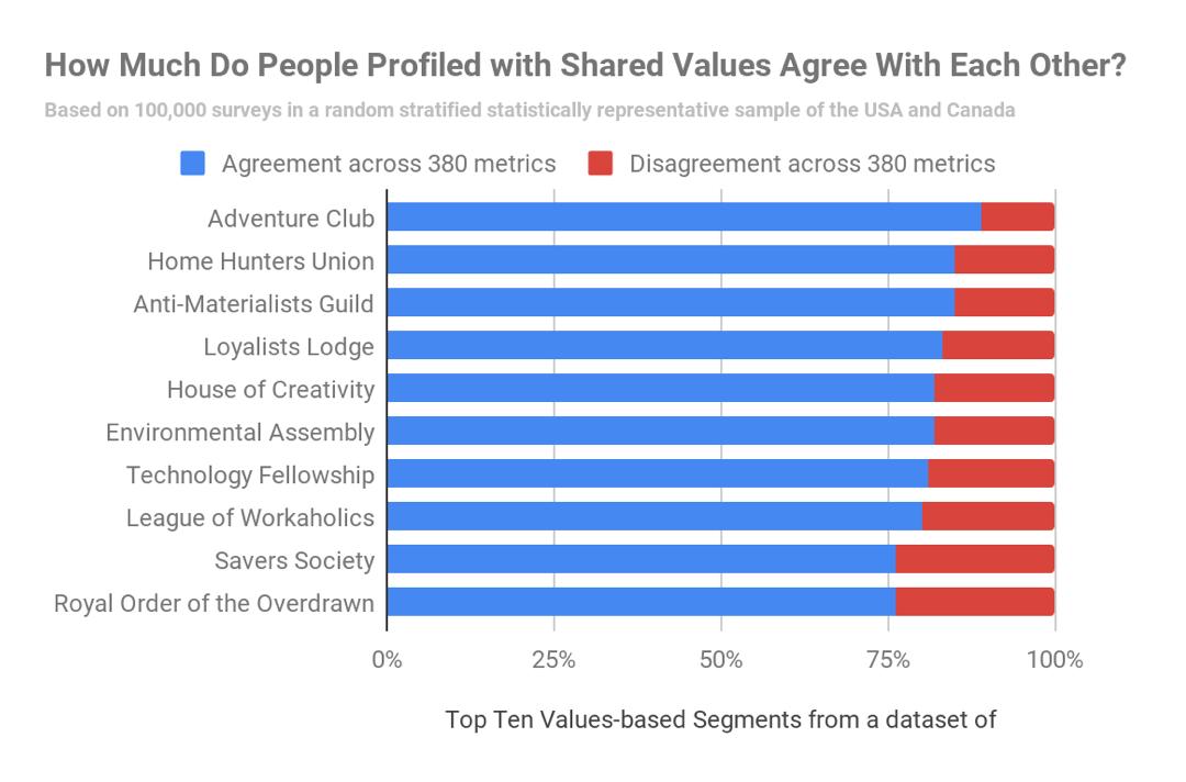 Valuegraphics - David Allison