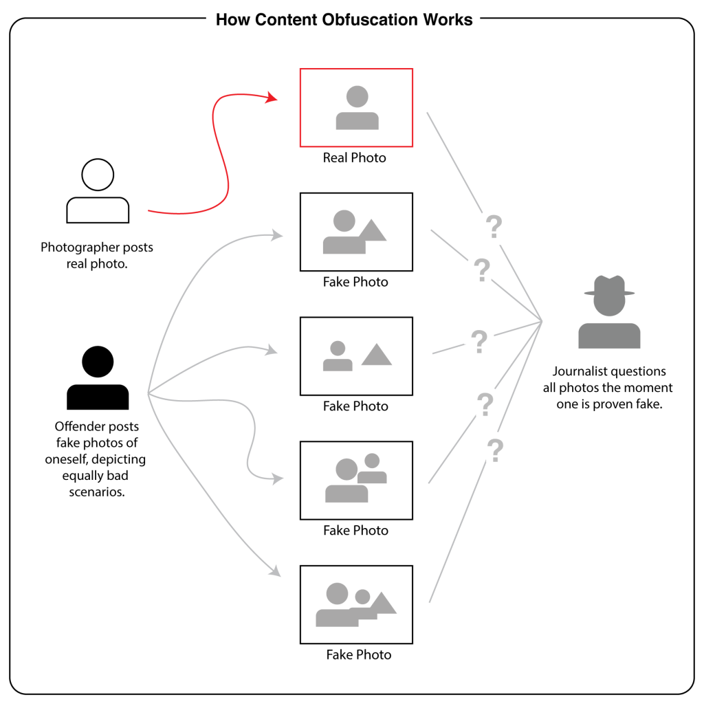 How Content Obfuscation works flow chart.