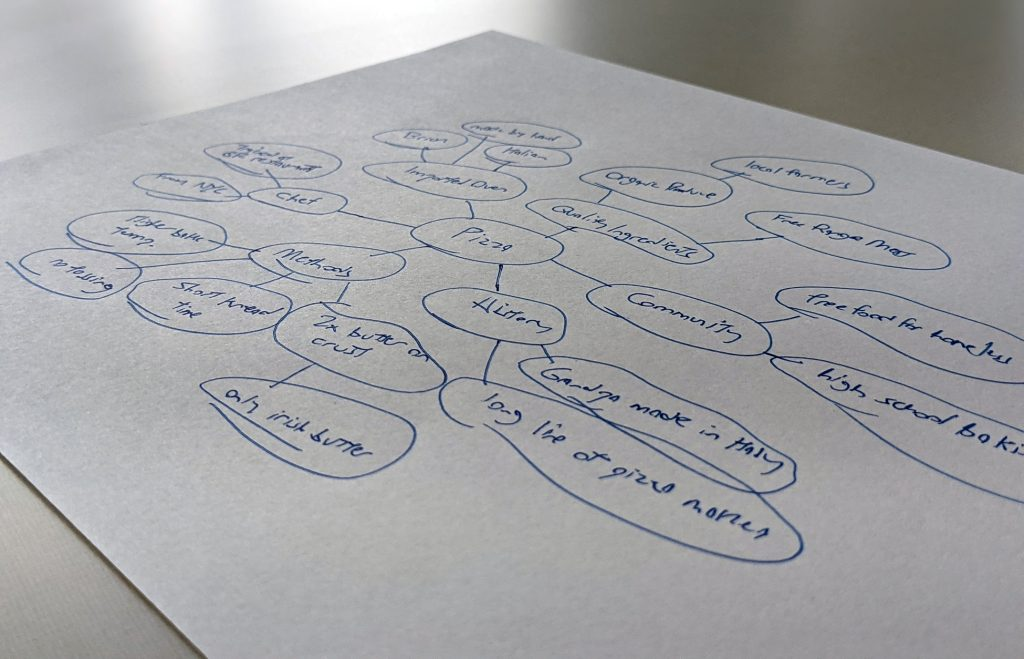 """mind map off the word """"pizza"""" to demonstrate the PR Pizza method"""