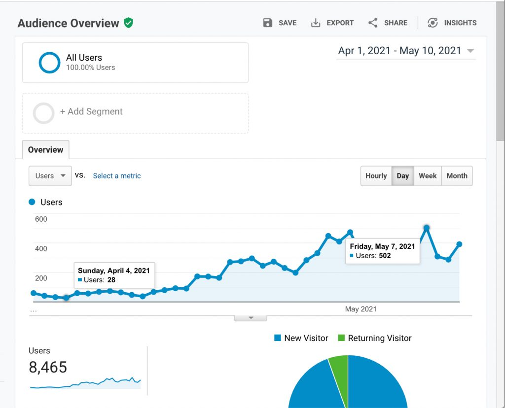 Google analytics chart shows how to create content for your brand. Chart starts from around 28 visits to over 500 per month from April 7 to May 7, 2021.