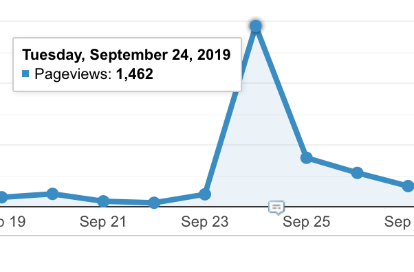 Referral traffic from a single backlink